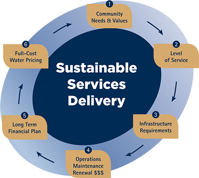 sustainable_services